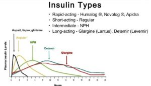 Tipovi inzulina i vremena djelovanja